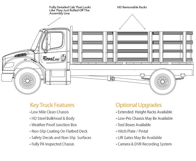 Stake Body Truck